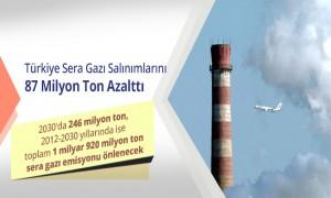 Türkiye Sera Gazı Emisyon Salımlarını 87 Milyon Ton Azalttı