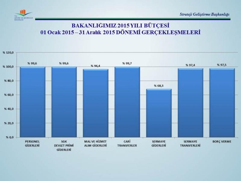 2015 Yılı Bütçe Gerçekleşme Oranları