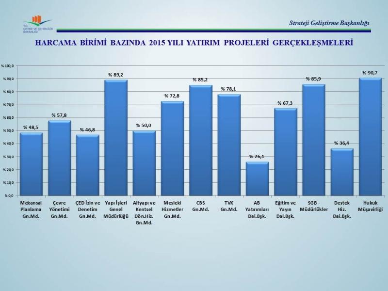2015 Yılı Yatırım Projeleri Gerçekleşme Oranları