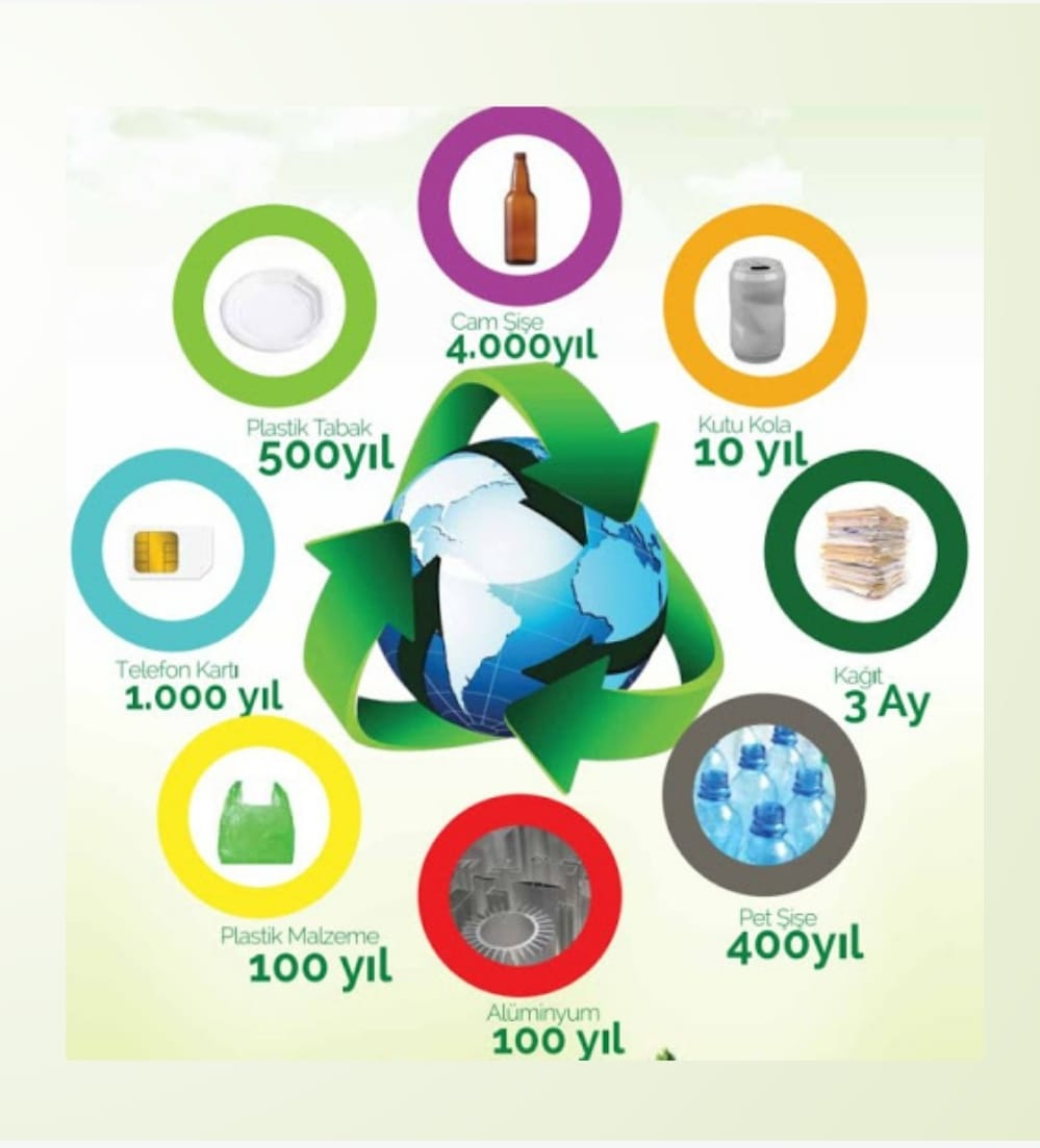 Çevre Bilinci ve Sürdürülebilir Çevre Yönetim Sistemleri Eğitici Eğitimi