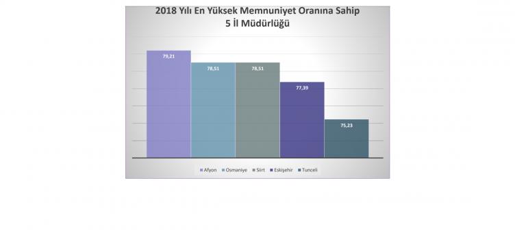 2018 Yılı Personel Memnuniyet Anketi Sonuçları