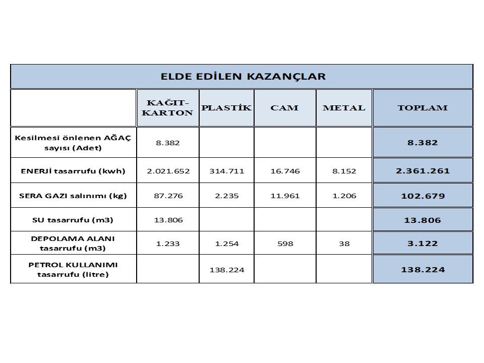"""MANİSA  ÇEVRE VE ŞEHİRCİLİK İL MÜDÜRLÜĞÜ """"SIFIR ATIK PROJESİ"""" KAPSAMINDA MANİSA İLİ 1.2.3.4. AY TOPLAM VERİLERİ VE  ELDE EDİLEN KAZANÇLAR"""