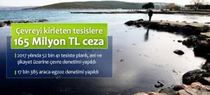Çevreyi Kirleten Tesislere 165 Milyon TL Ceza