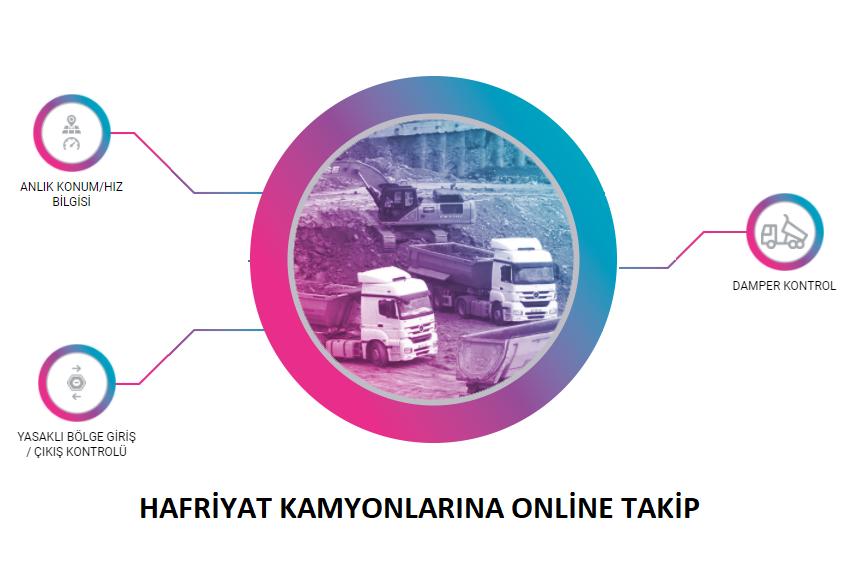 Hafriyat Kamyonlarına Online Takip