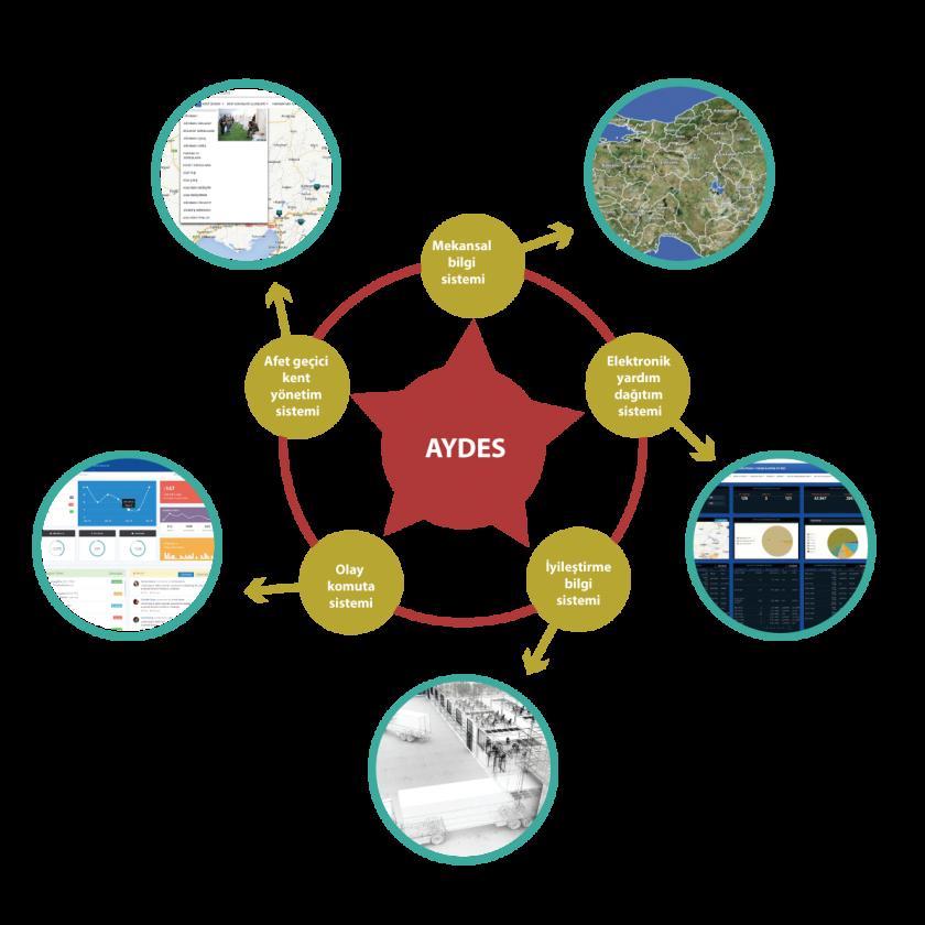 TAMP - AYDES Kullanıcı Eğitimi
