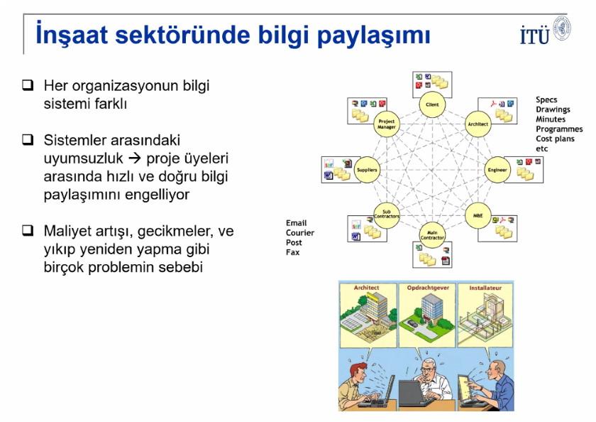 Bakanlığımızda Yapı Bilgi Modellemesi Eğitimi Gerçekleştirildi