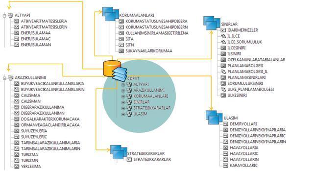 Standart Veri Tabanı Yapısı